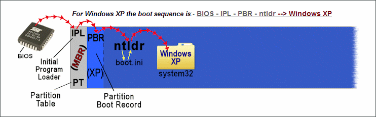 dual boot sequence